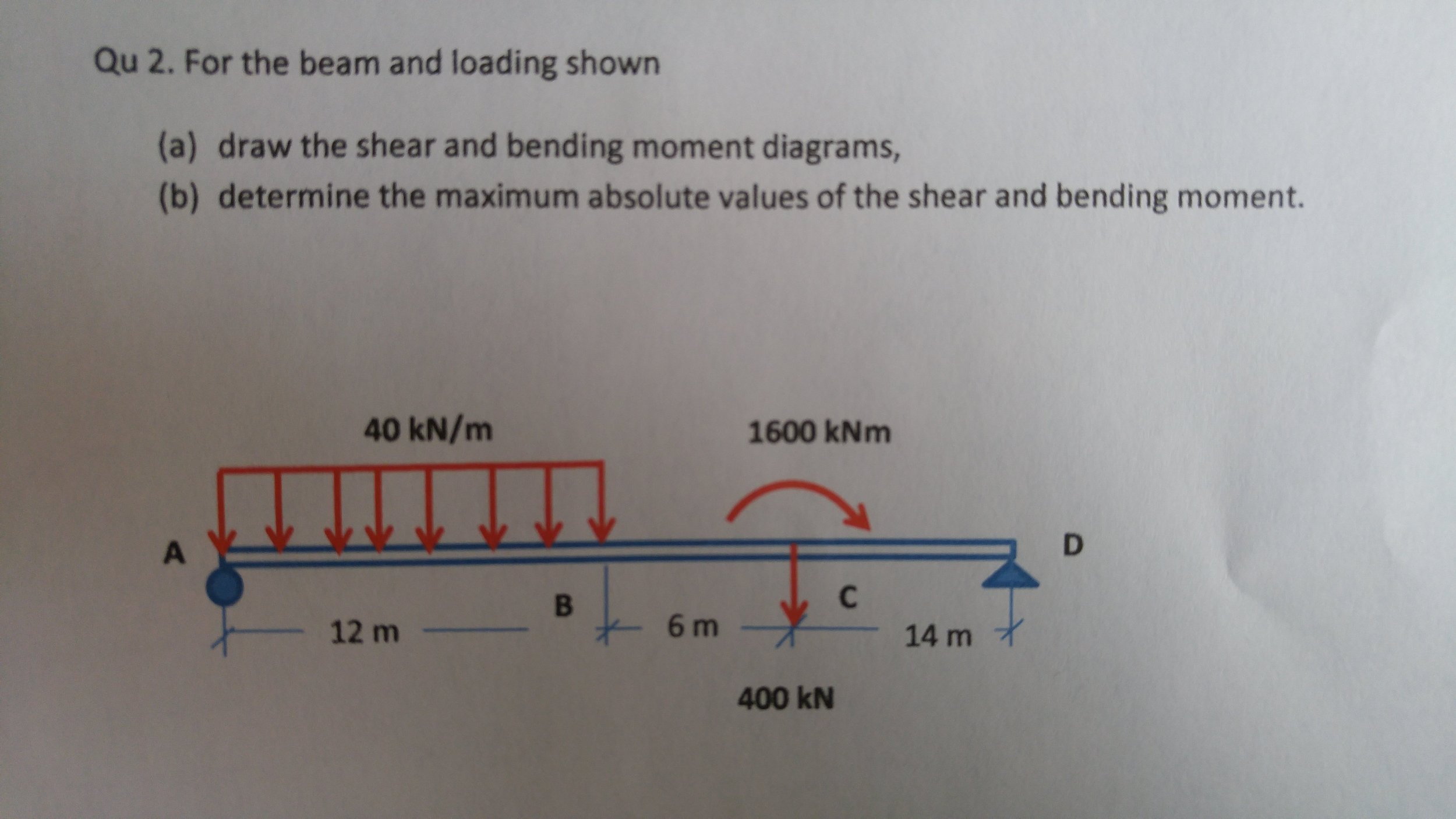 Solved For The Beam And Loading Shown Draw Shear Text Bendingmoment Diagrams