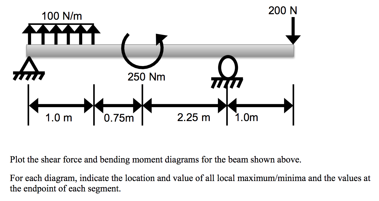 Solved Plot The Shear Force And Bending Moment Diagrams F Image For Beam Shown Above