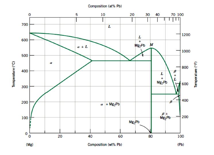 Solved For A 76 Wt Pb24 Wt Mg Alloy Make Schematic Sk