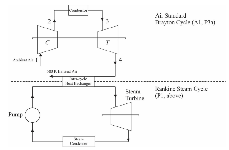 This Question Will Utilise The Air-standard Brayto    | Chegg com