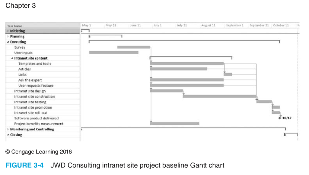 Study The Wbs And Gantt Charts Provided In Figures Chegg
