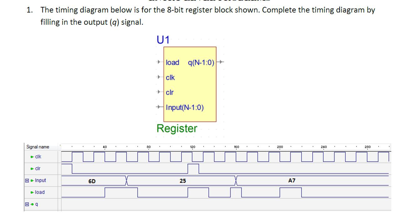 Timing Diagram Of Dynamic Shift Register