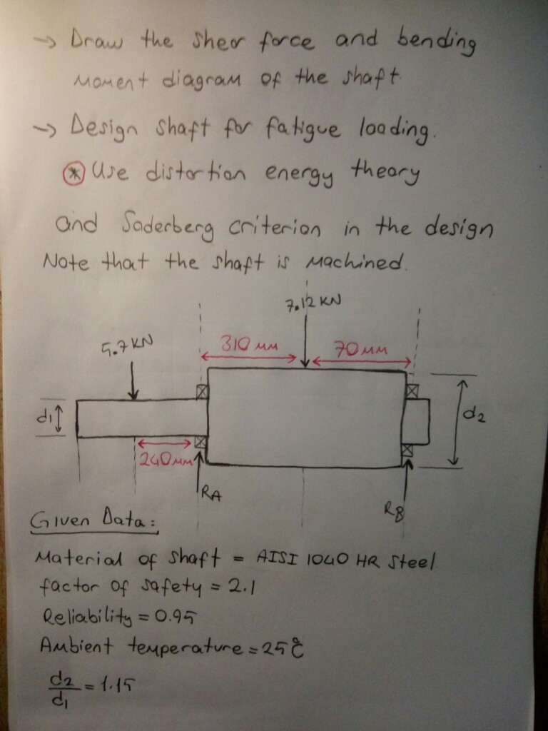 Solved Draw The Shear Force And Bending Moment Diagram Of S She Or Bendng Shaft Design
