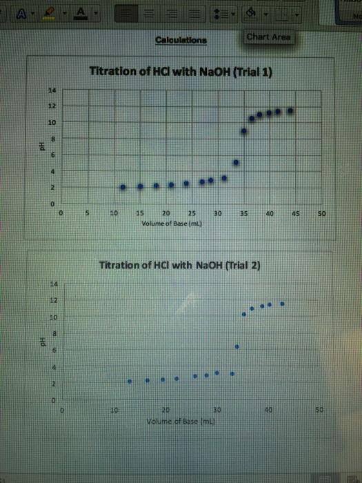 titration of 7up lab report