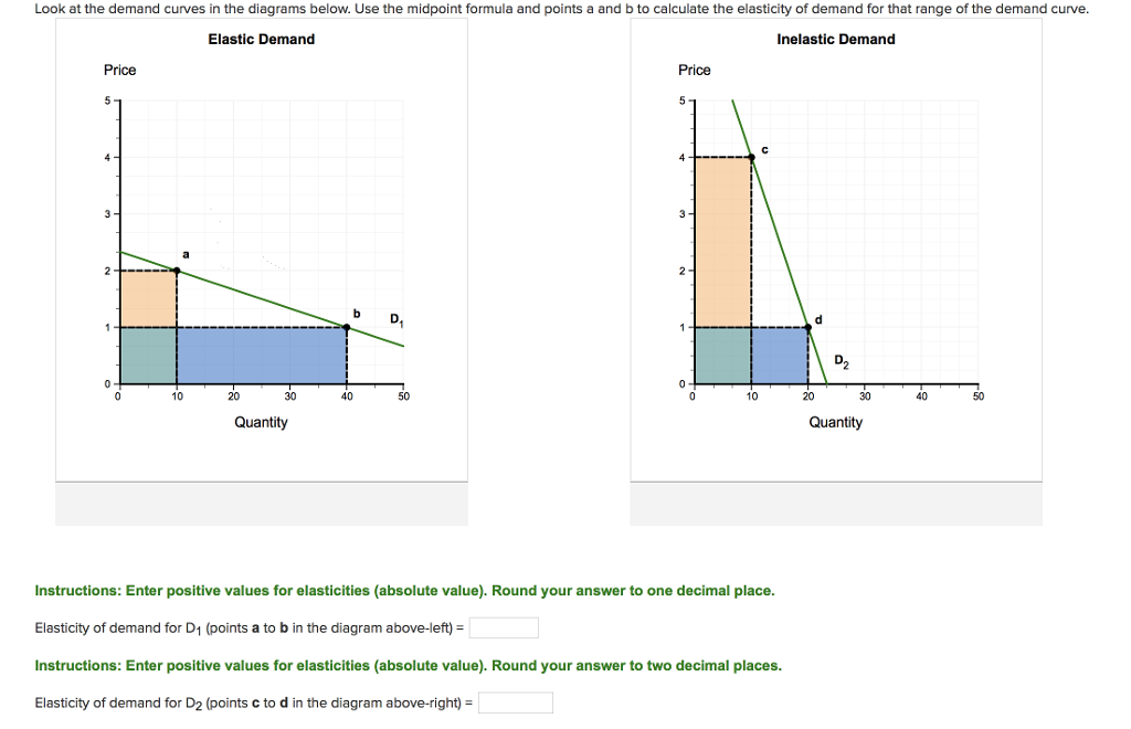 Solved Te Look At The Demand For In The Diagrams Below U Chegg Com