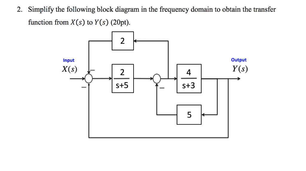 Solved: 2. Simplify The Following Block Diagram In The Fre... | Chegg.comChegg