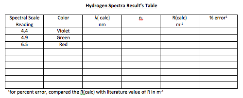 chemistry semester fill in the blank review This collection of chemistry test questions is grouped according to subject each exam has answers supplied at the end they provide a useful study tool for students for instructors, they are a good resource for homework, quiz, or test questions measurement is an important concept in all science.