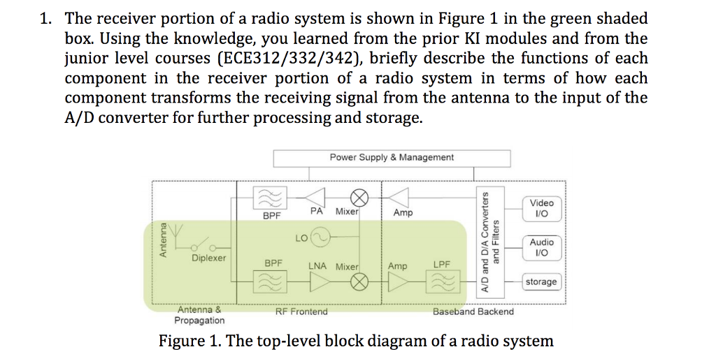 1 The Receiver Portion Of A Radio System Is Shown Chegg