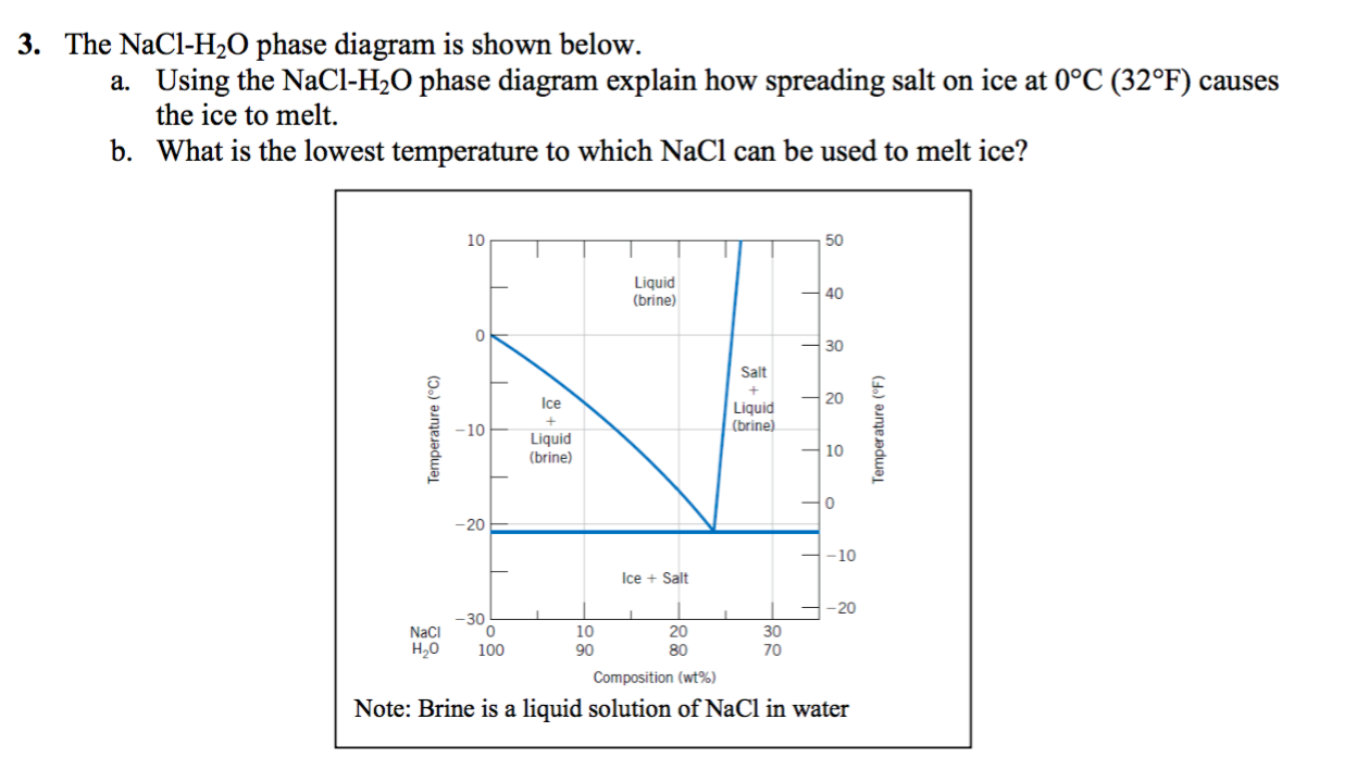 solved the nacl h 2o phase diagram is shown below using. Black Bedroom Furniture Sets. Home Design Ideas