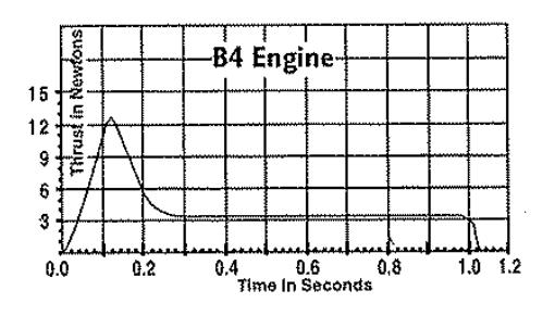 Solved: A B-4 Estes Model Rocket Engine Has A Thrust Curve