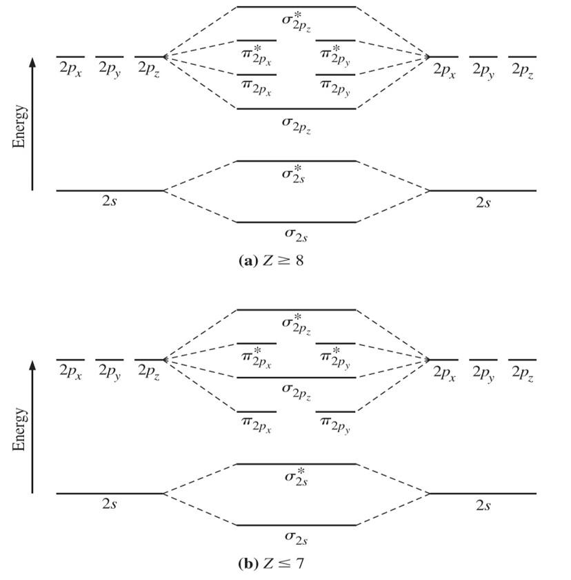 Solved 1a Draw The Molecular Orbital Energy Level Schem