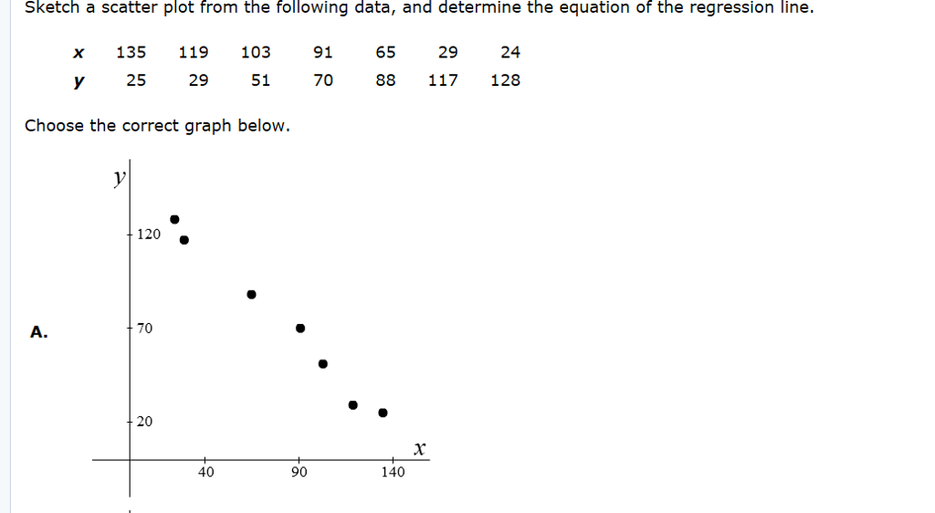 Solved Sketch A Scatter Plot From The Following Data And