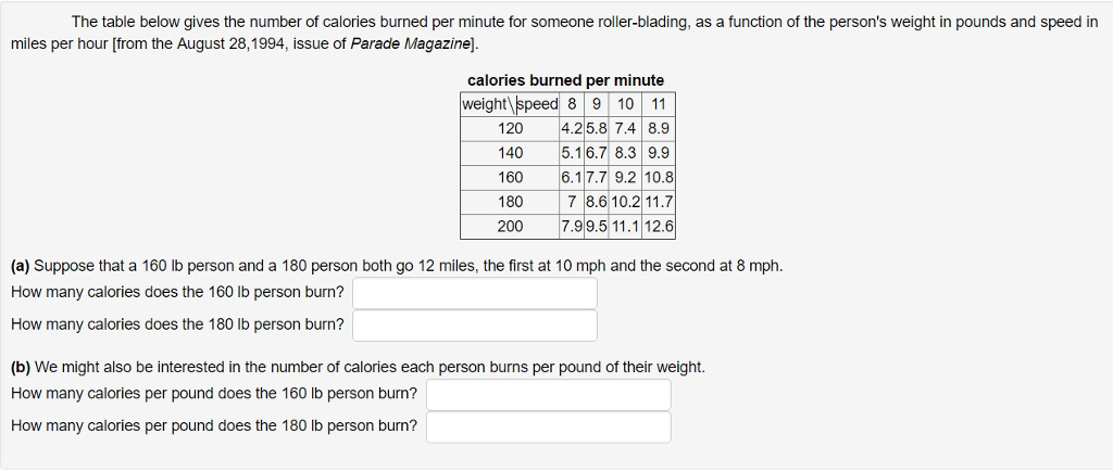 Question: The table below gives the number of calories burned per minute  for someone roller-blading, as a f.