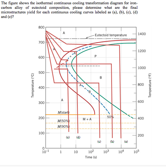 Solved  The Figure Shows The Isothermal Continuous Cooling