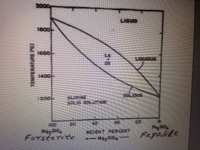 Solved With Reference To The Phase Diagram For The Olivi