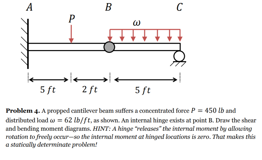 Diagram For The Bending Moment Of The Original Propped Cantilever
