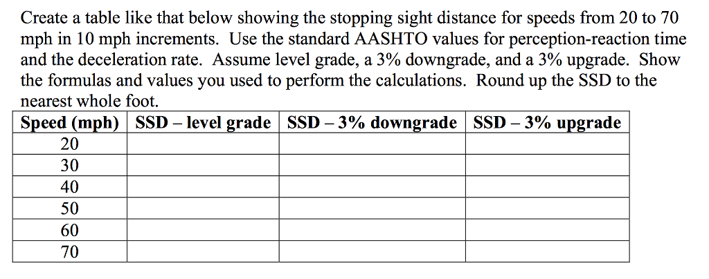Create A Table Like That Below Showing The Stopping Sight Distance For Speeds From 20 To