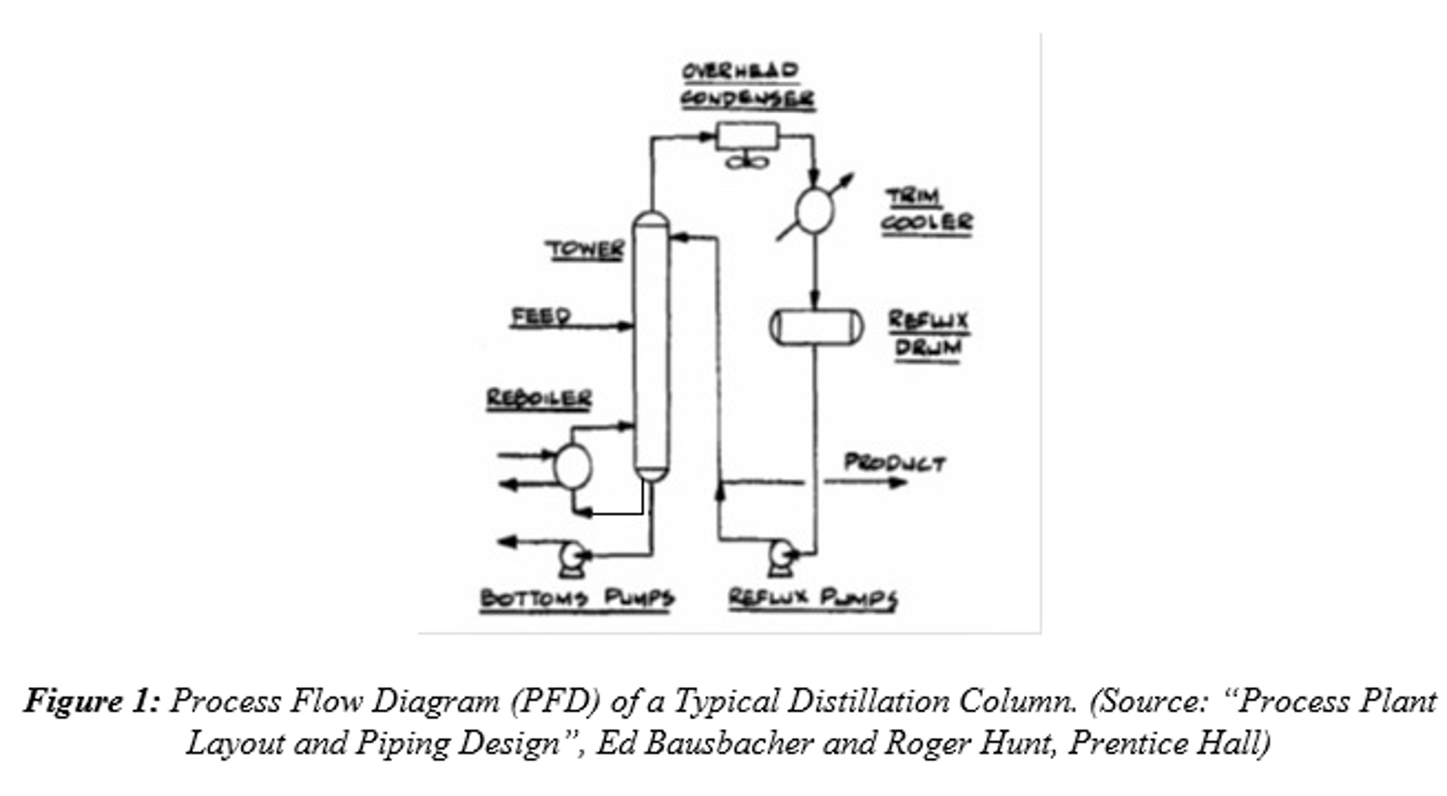Process Flow Diagram Pfd Draw A And Instrumentation Diagrams Pid Pamp