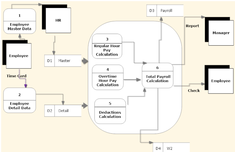 Solved Data Flow Diagram Draw A Data Flow Diagram On A H