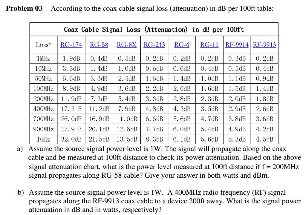 Solved According To The Coax Cable Signal Loss Attenuati