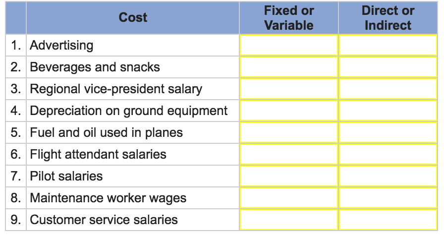 Solved: Listed Below Are Costs Of Providing An Airline Ser