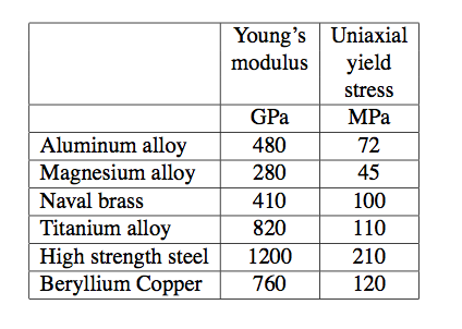 young modulus of copper essay The institute of paper science and technology atlanta, georgia doctoral dissertation young's modulus was calculated from the initial slope of the load-elongation.