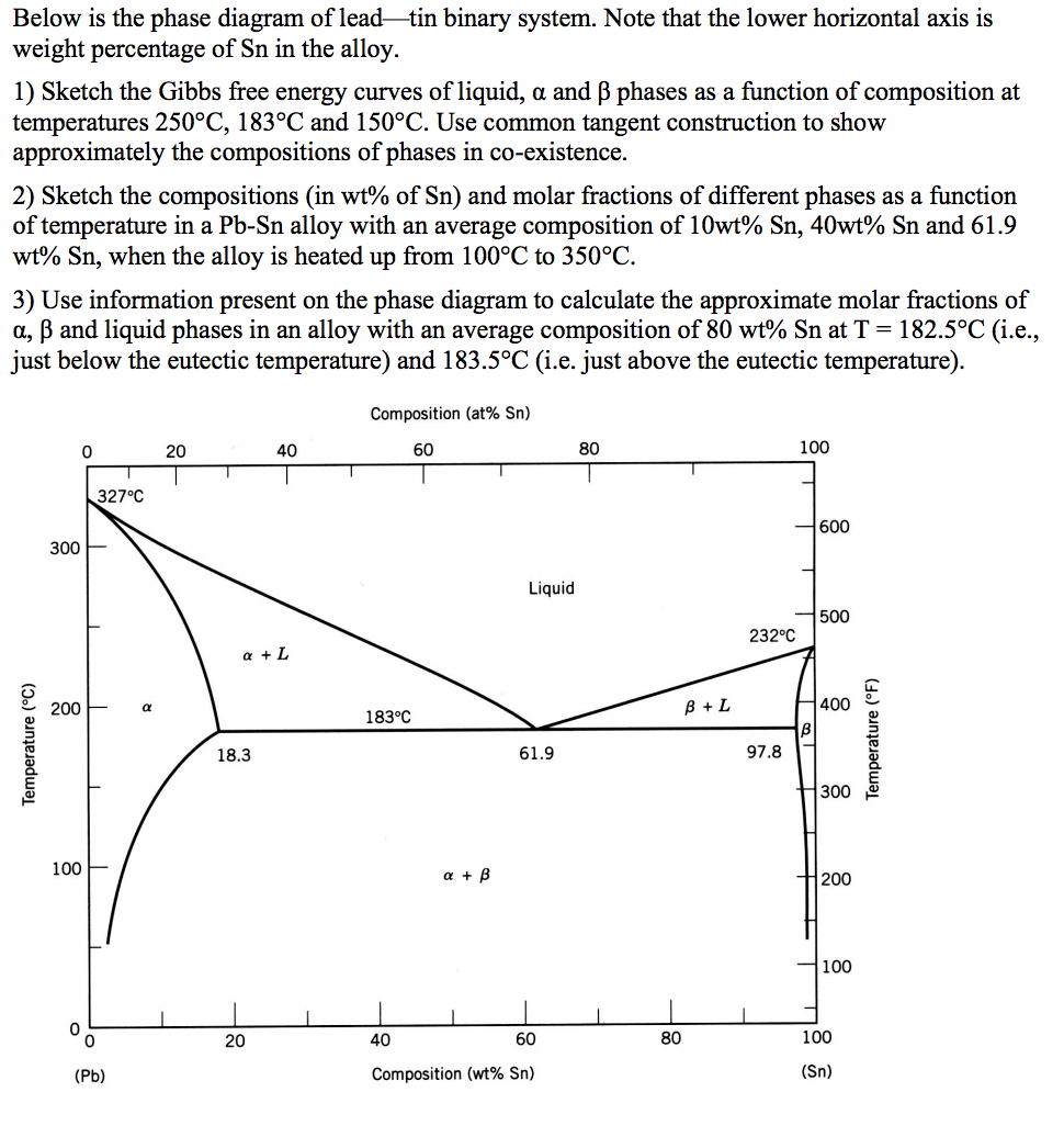 Phase Diagram Question
