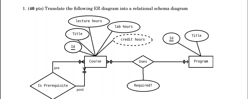 Solved Translate The Following Er Diagram Into A Relation
