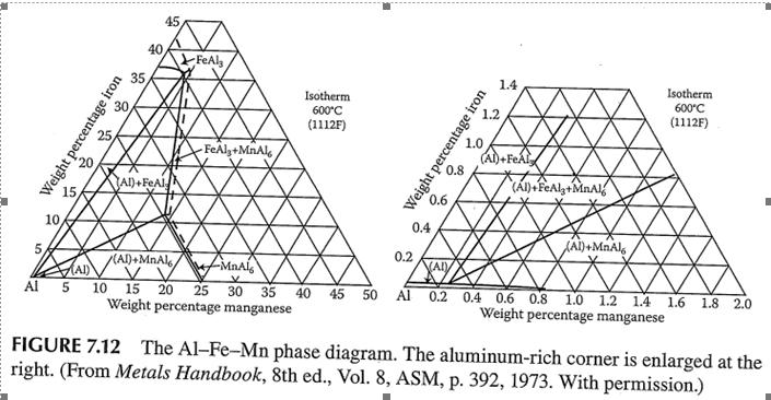 download asm phase diagram handbook free