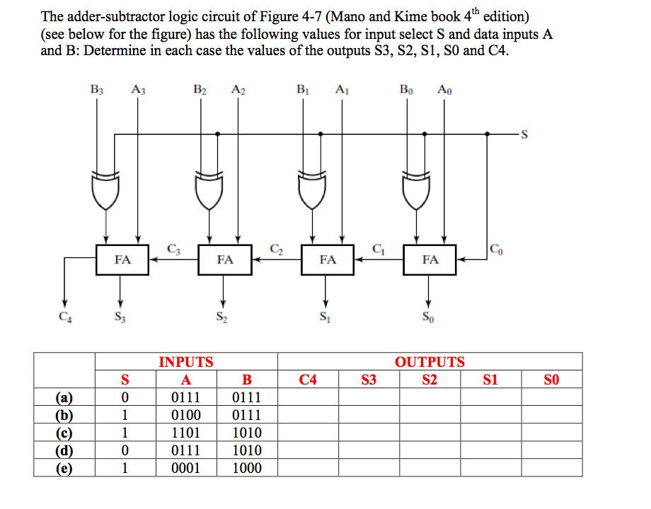 Solved The Adder Subtractor Logic Circuit Of Figure 4 7