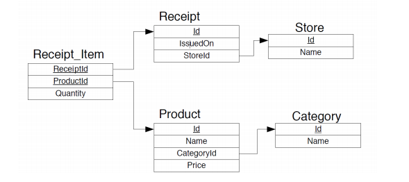 Product And Category Database Design
