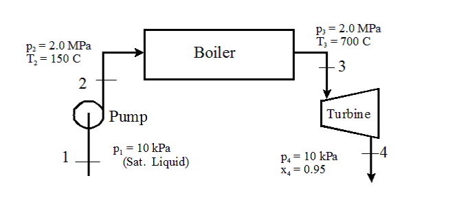 Solved: The Boiler In The Schematic Shown Is Heated Using ...