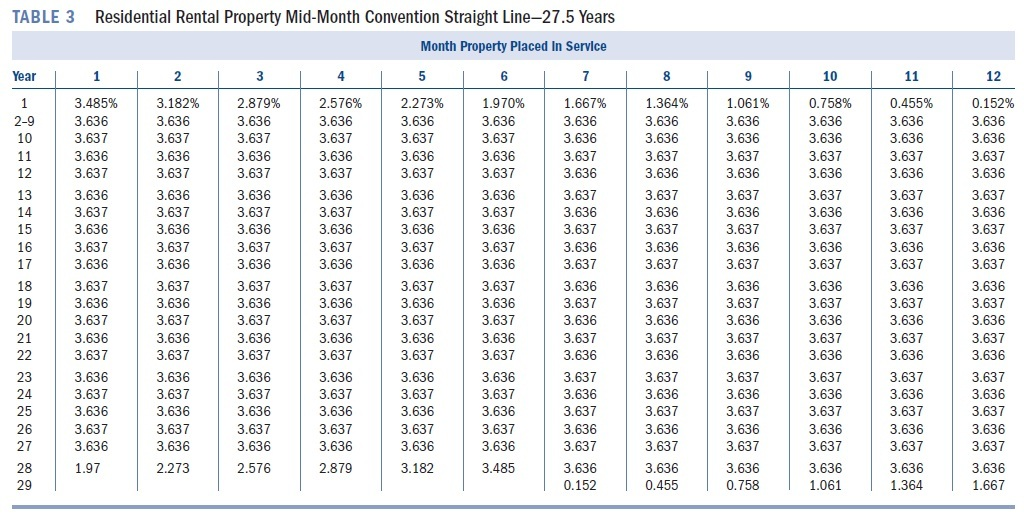 Bonus Depreciation On Commercial Rental Property