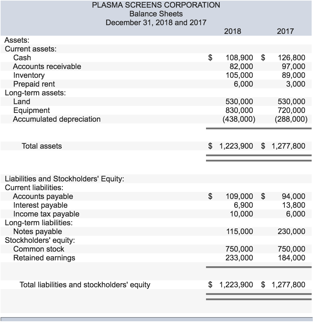 Solved: The Balance Sheet For Plasma Screens Corporation ...