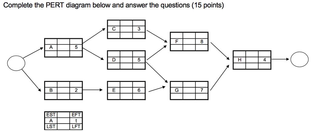 critical path questions