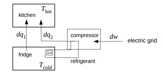Strange Solved A Household Refrigerator See Diagram Is Essentia Wiring Database Hyediarchgelartorg