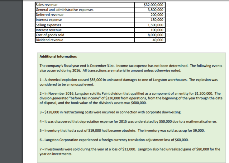S32,000,000 3,800,000 200,000 150,000 1,500,000 100,000 8,000,000 40,000 revenue ral and administrative expenses Deferred