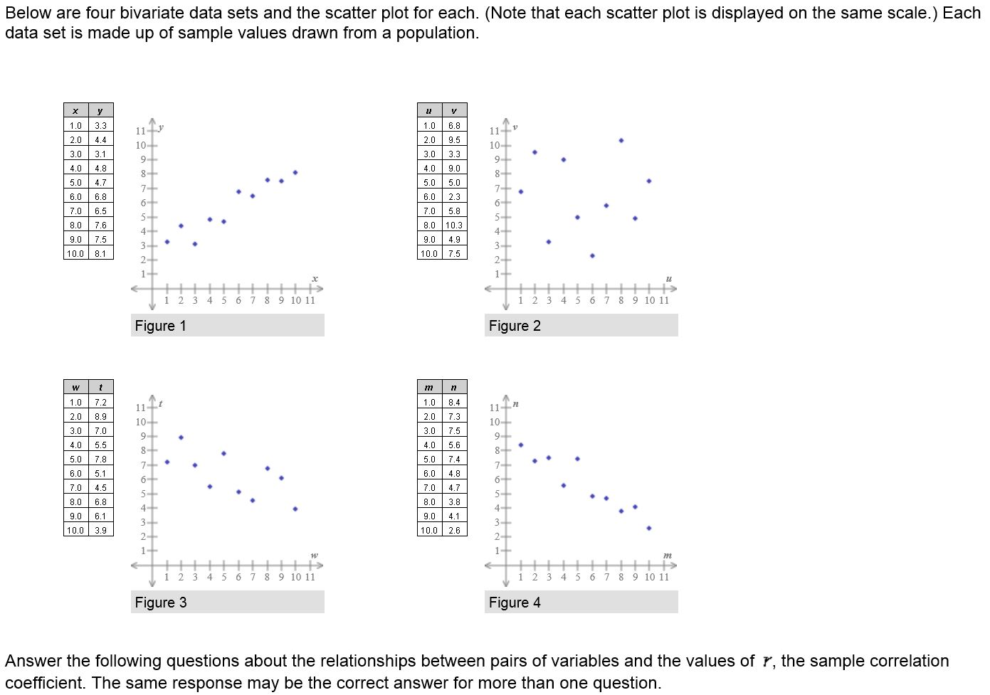 For Which Data Set Is The Sample Correlation Coefficient R Equal To 1? 3  For Which Data Set Is Th