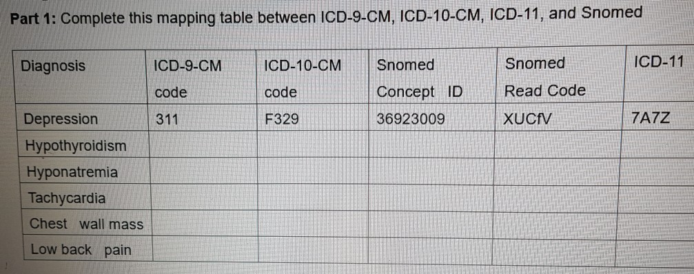 Solved: Part 1: Complete This Mapping Table Between ICD-9 ... on icd 9 cm neoplasm table, mental health table, icd 9 neoplasm table codes,