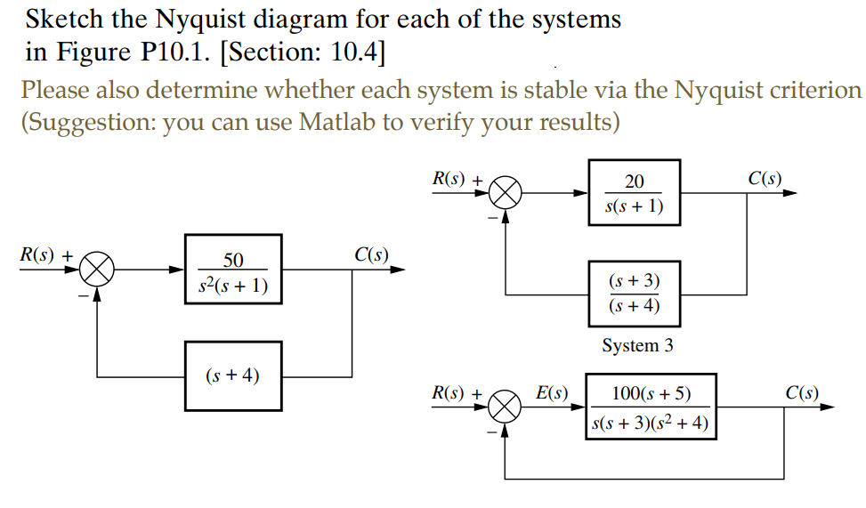 Solved Sketch The Nyquist Diagram For Each Of The Systems