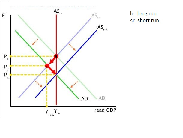 Question: I ONLY NEED HELP WITH 6-10!!! The United States economy isexperiencing a moderate economic downt...