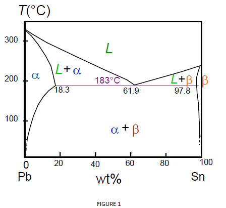 Solved 1 Referring To The Pb Sn Phase Diagram Figure 1