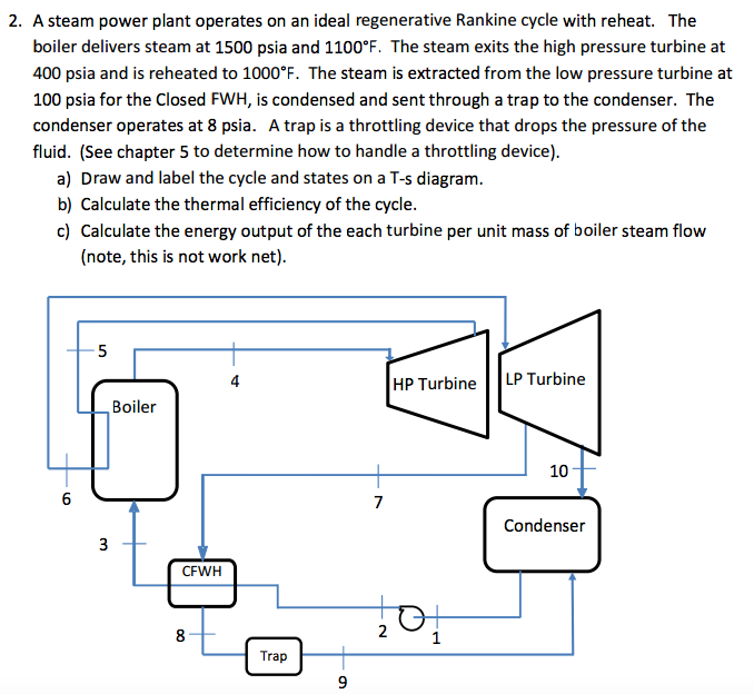 Solved: 2. A Steam Power Plant Operates On An Ideal Regene ...