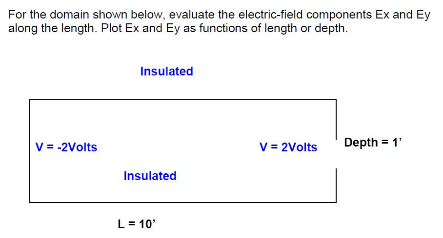 Solved: For The Domain Shown Below, Evaluate The Electric ...