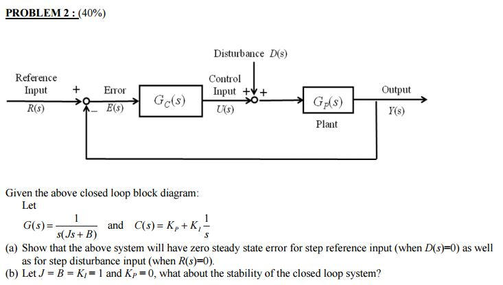 Solved: Given The Above Closed Loop Block Diagram: Let G(s ...