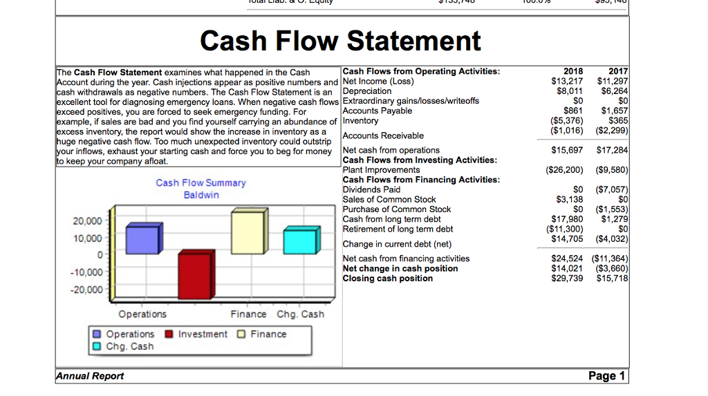 solved the statement of cash flows for baldwin company sh
