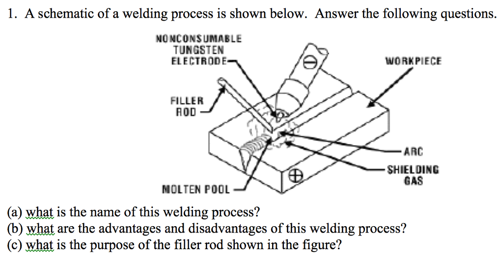 Solved: A Schematic Of A Welding Process Is Shown Below. A ... on ladder logic, whats a software, whats a thematic map, piping and instrumentation diagram, function block diagram, straight-line diagram, whats a illustration, whats a output, diagramming software, circuit diagram, whats a tool, one-line diagram, whats a layout, whats a monitor, whats a amplifier, block diagram, electronic design automation, schematic capture, data flow diagram, whats a symbol, whats a transistor, whats a introduction, control flow diagram, tube map, whats a operation, whats a cable, cross section, technical drawing, schematic editor, whats a interface, whats a breadboard, whats a architecture, whats a power, whats a circuit, functional flow block diagram, whats a block, whats a drawing,