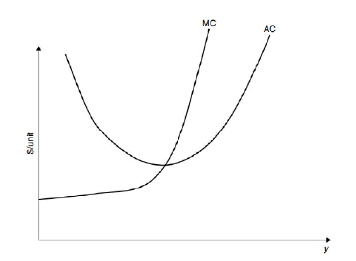 short term marginal cost