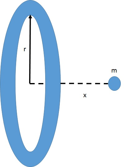 A mass M is ring shaped with radius