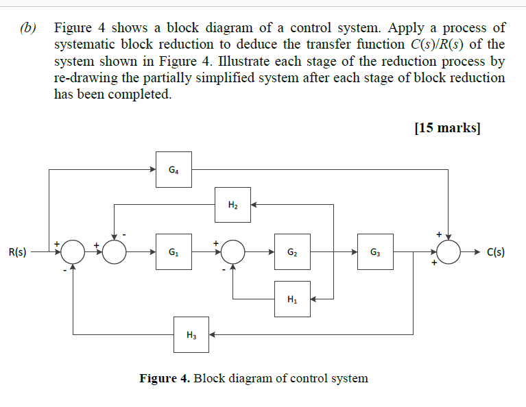 Solved  Figure 4 Shows A Block Diagram Of A Control System